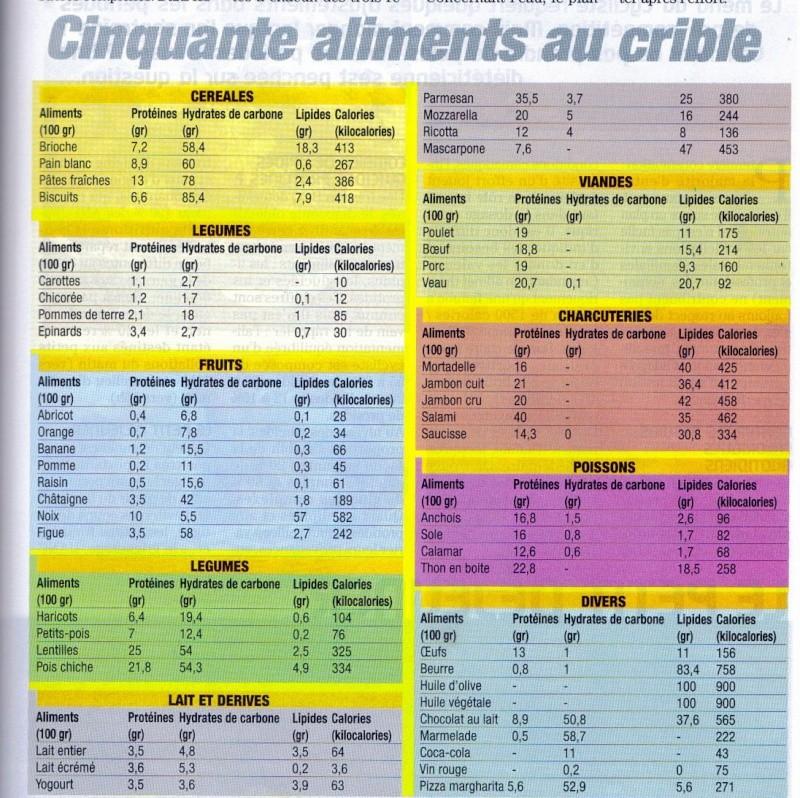 Connu Tableaux calories NN47