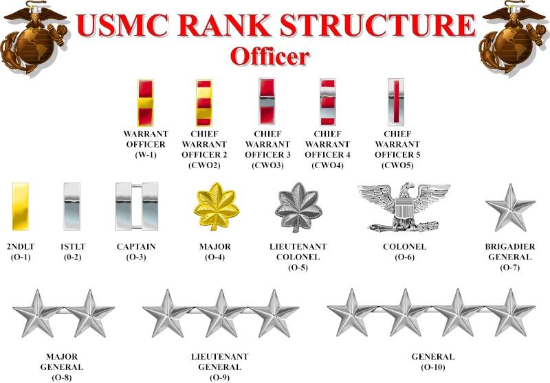 Marine Ranks Insignia | Marine World